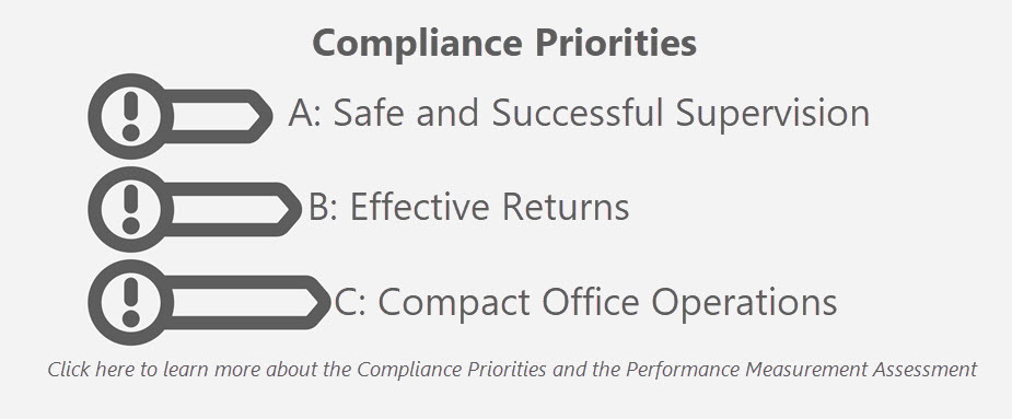 Compliance Priorities